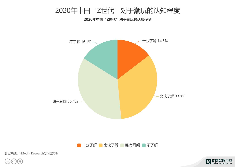 """2020年中国""""Z世代""""对于潮玩的认知程度"""