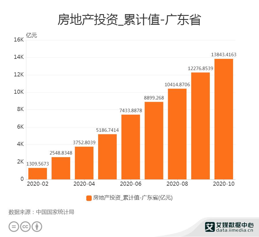 1-10月广东省房地产投资为13843.4亿元