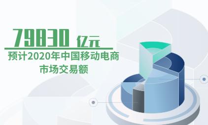 移动电商行业数据分析:预计2020年中国移动电商市场交易额将达79830亿元