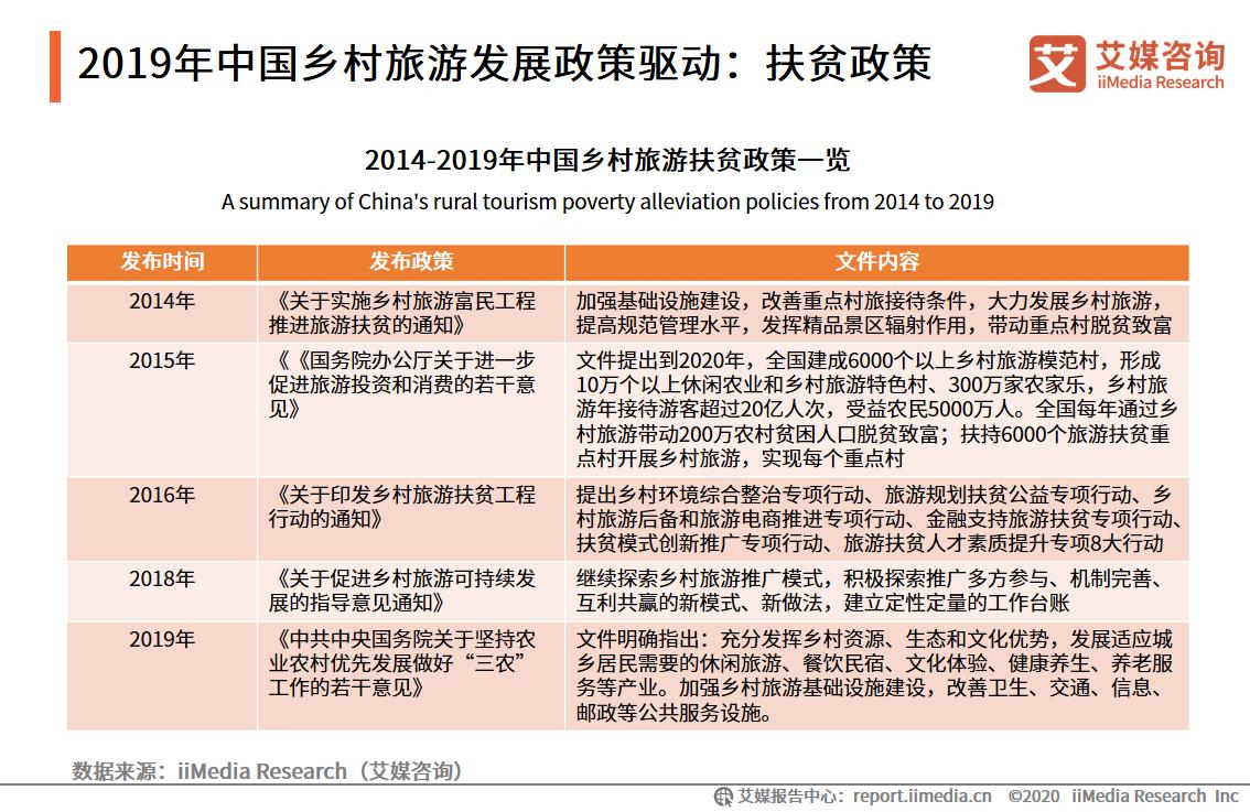2019年中国乡村旅游发展政策驱动:扶贫政策