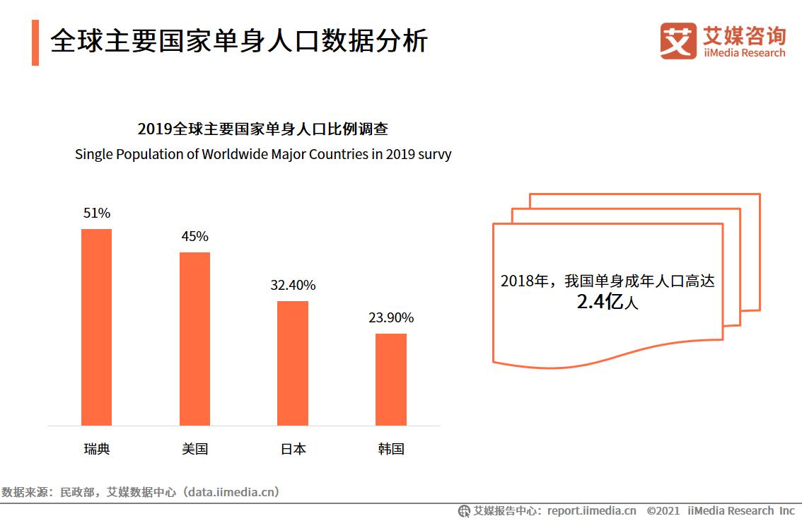 全球主要国家单身人口数据分析