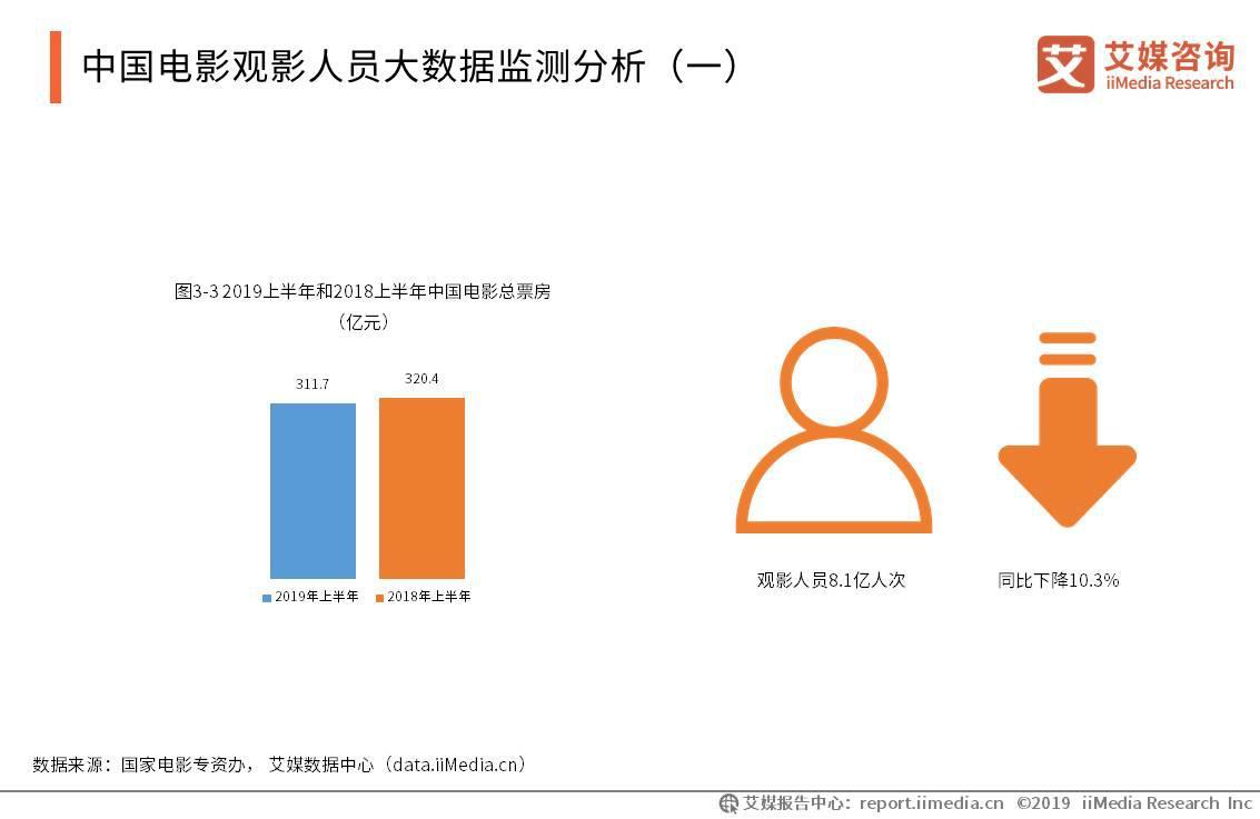 中国电影观影人员大数据监测分析