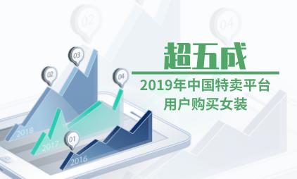 特卖行业数据分析:2019年超五成中国特卖平台用户购买女装