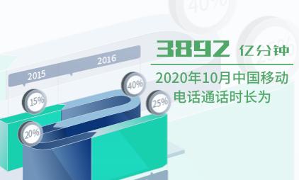 通信行业数据分析:2020年10月中国移动电话通话时长为3892亿分钟