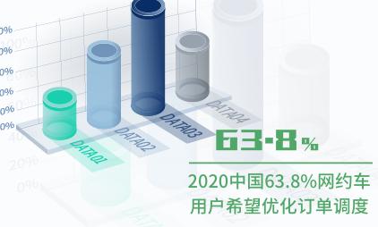 网约车行业数据分析:2020中国63.8%网约车用户希望优化订单调度