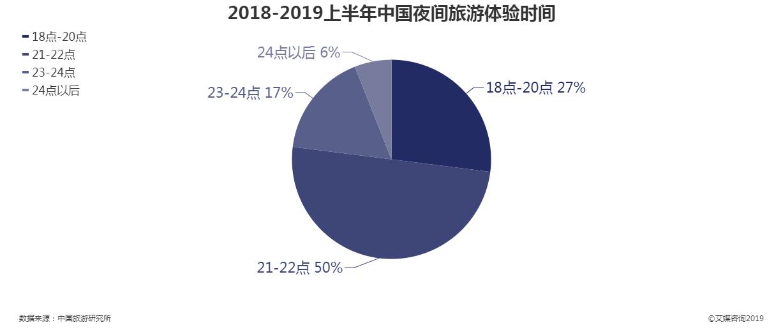 2018-2019上半年中国夜间旅游体验时间