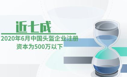 头盔行业数据分析:2020年6月中国近七成头盔企业注册资本为500万以下