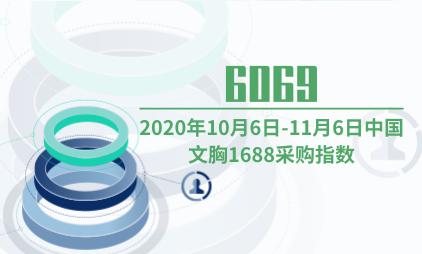 母婴行业数据分析:2020年10月6日-11月6日中国文胸1688采购指数为6069
