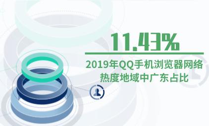 浏览器行业数据分析:2019年QQ手机浏览器网络热度地域中广东占比11.43%