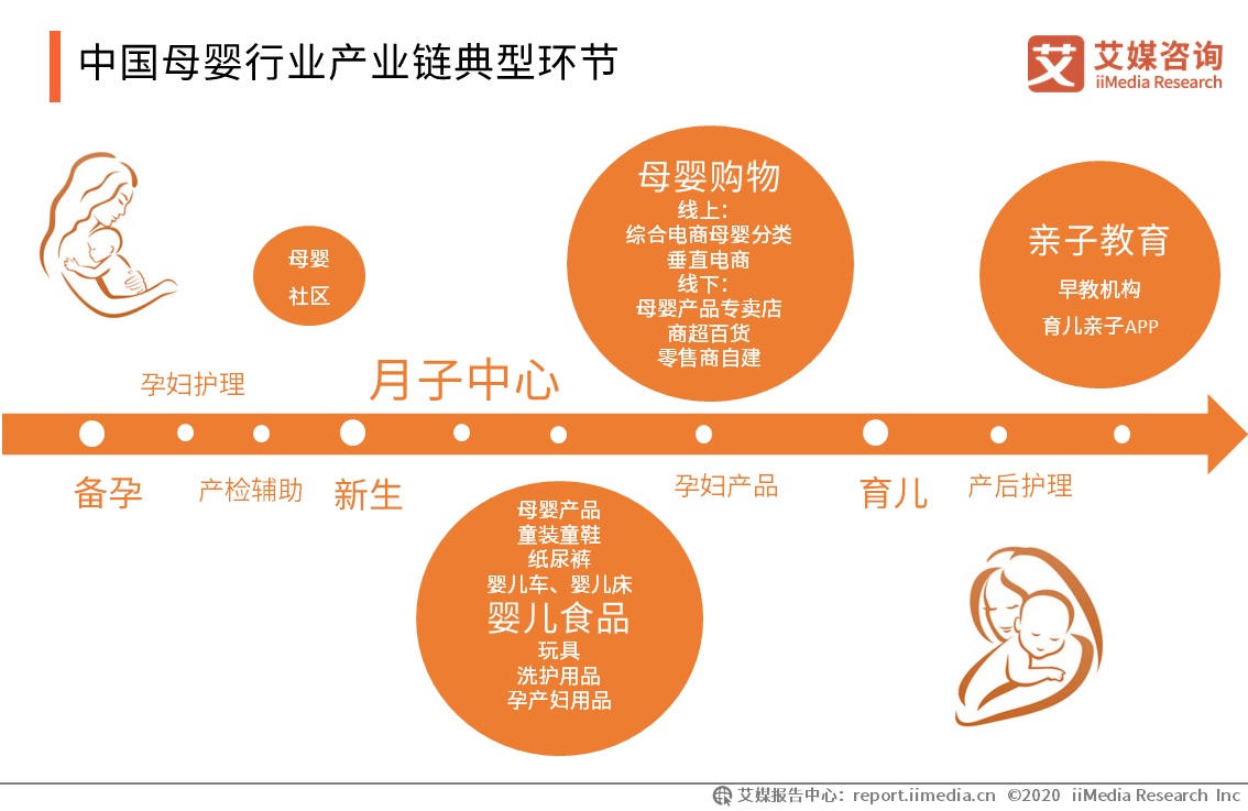 中国母婴行业产业链