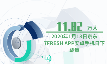 APP行业数据分析:2020年1月18日京东7FRESH APP安卓手机日下载量为11.82万人
