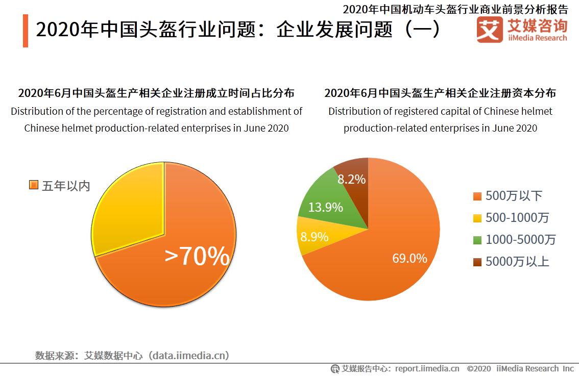 2020年中国头盔行业问题:企业发展问题