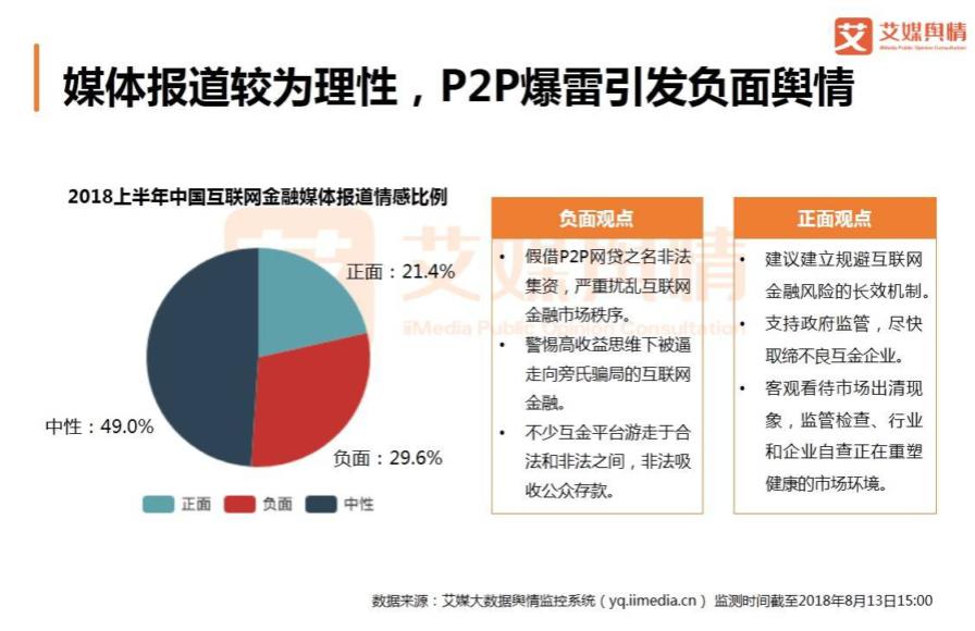 金融行业解救手册!P2P爆雷不断,逾半网民仍对P2P持观望态度