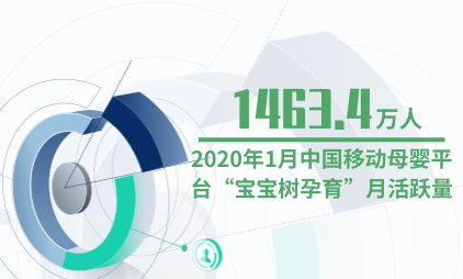 """母婴行业数据分析:2020年1月中国移动母婴平台""""宝宝树孕育""""月活跃量为1463.4万人"""