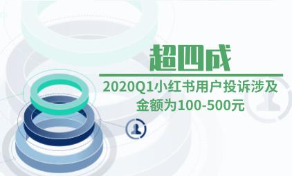 媒体行业数据分析:2020Q1超四成小红书用户投诉涉及金额为100-500元