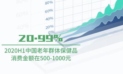 保健品行业数据分析:2020H1中国20.99%老年群体保健品消费金额在500-1000元