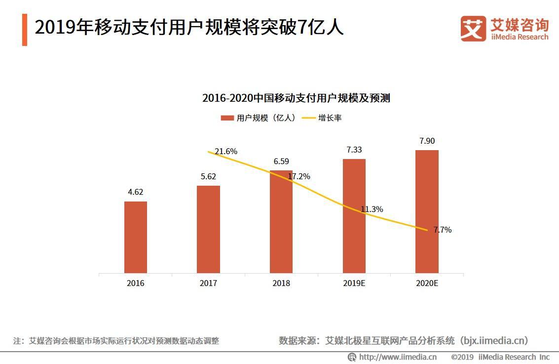 2019年移动支付用户规模将突破7亿人