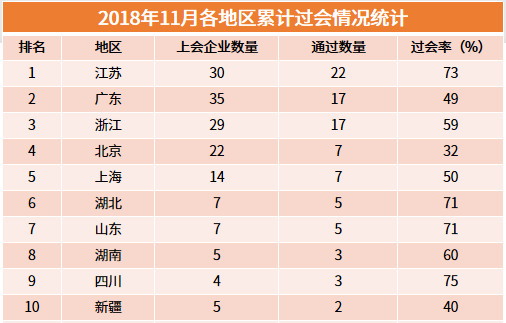 2018各省份IPO数量排行榜:江苏跃居第一,湖北成黑马