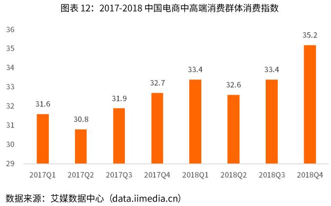 中国电商中高端消费群体消费指数