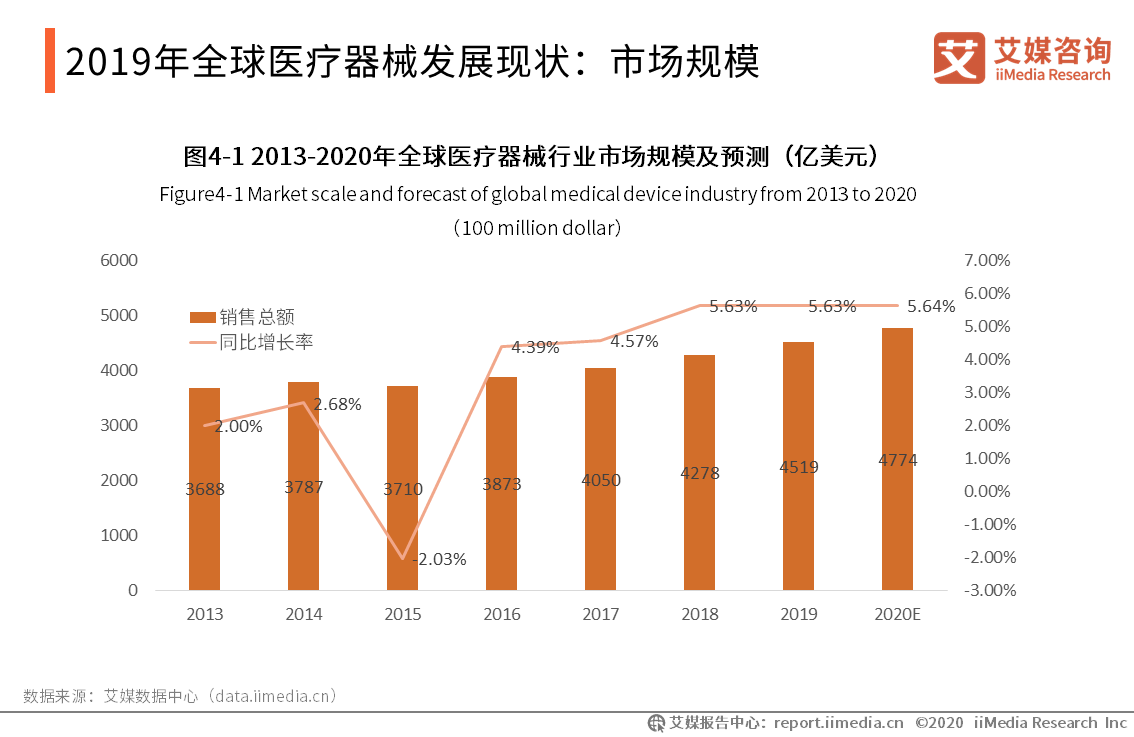 2019年全球医疗器械发展现状:市场规模