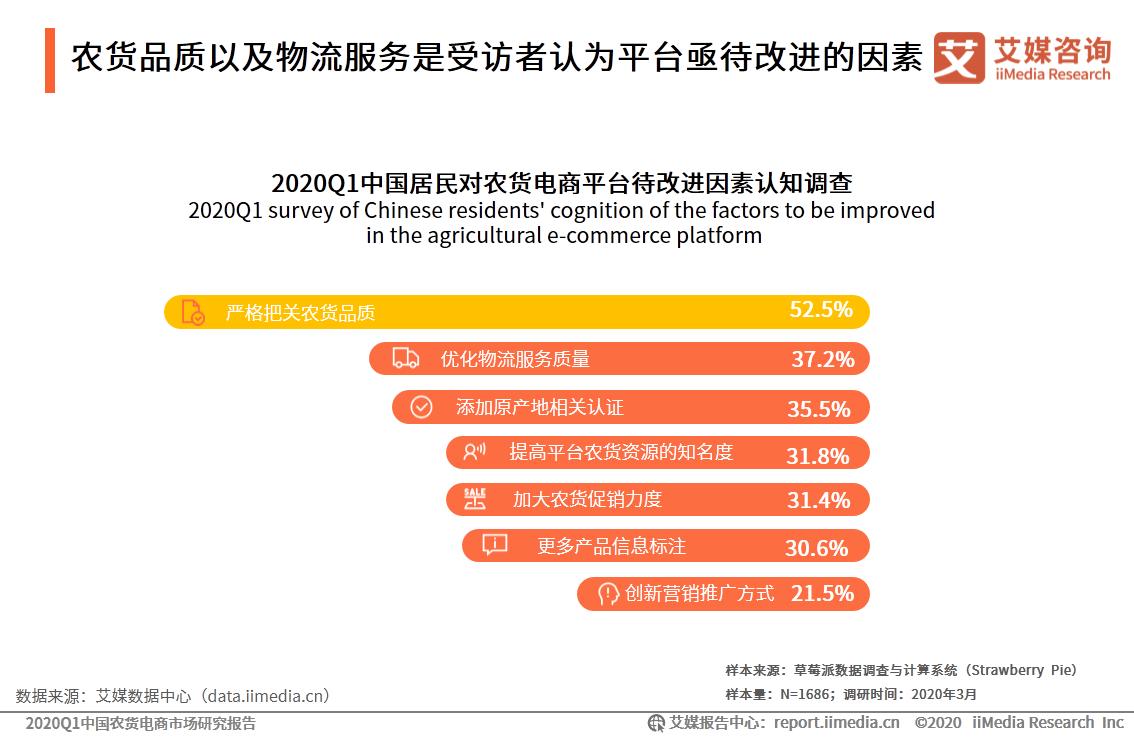 农货品质以及物流服务是受访者认为平台亟待改进的因素