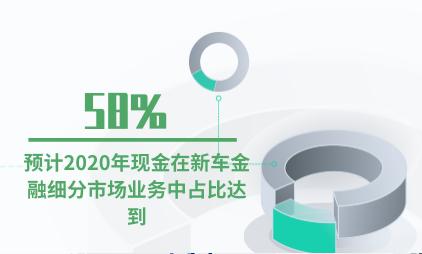 汽车行业数据分析:预计2020年现金在新车金融细分市场业务中占比达到58%