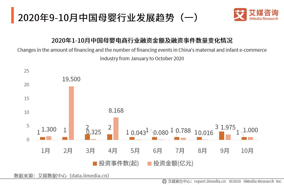 2020年9-10月中国母婴电商行业融资金额为2.975亿元