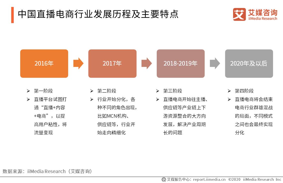 中国直播电商行业发展历程及主要特点
