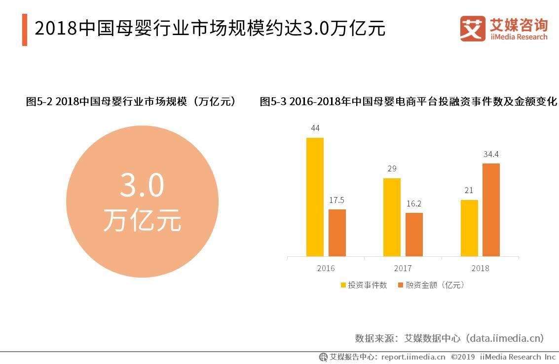 2018年中国母婴行业市场规模达3万亿元