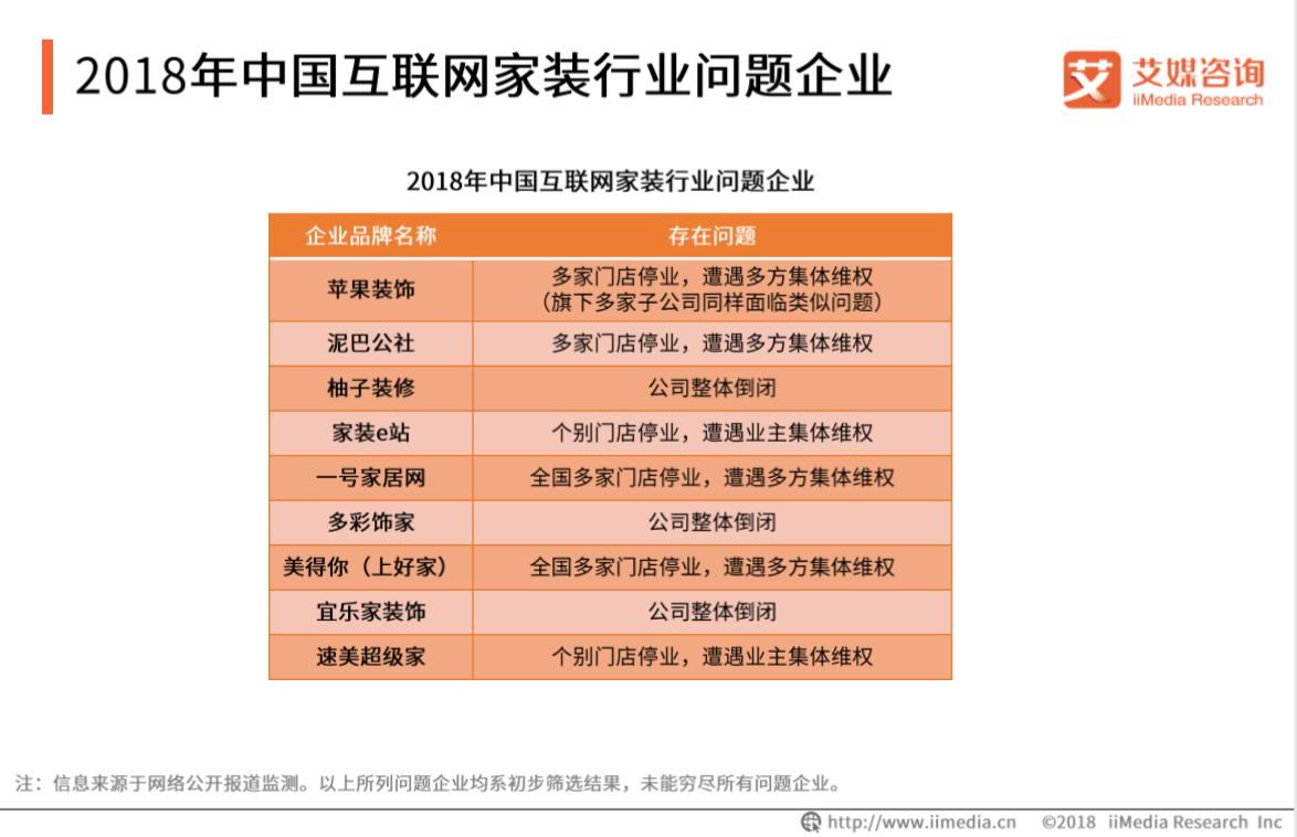 2018年中国互联网行业问题企业