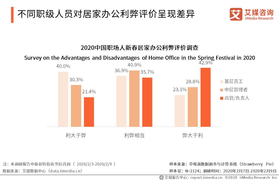 不同职级人员对居家办公利弊评价呈现差异