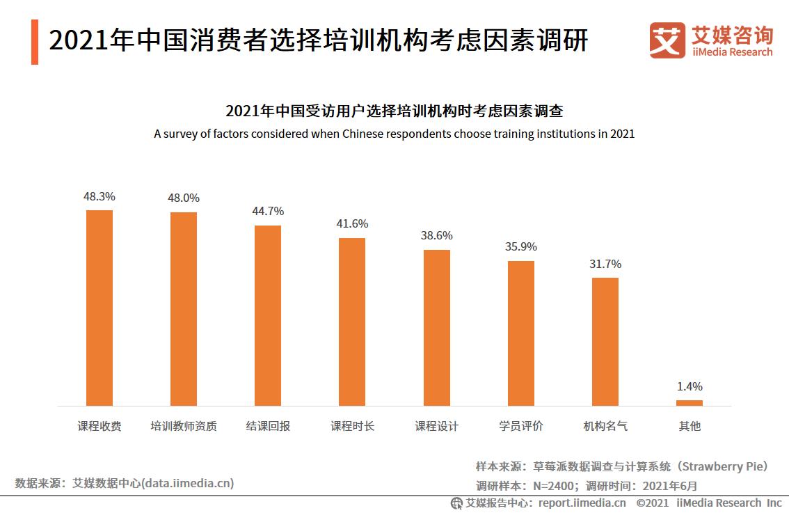 2021年中国消费者选择培训机构考虑因素调研