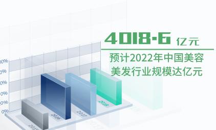 美容美发行业数据分析:预计2022年中国美容美发行业规模达4018.6亿元