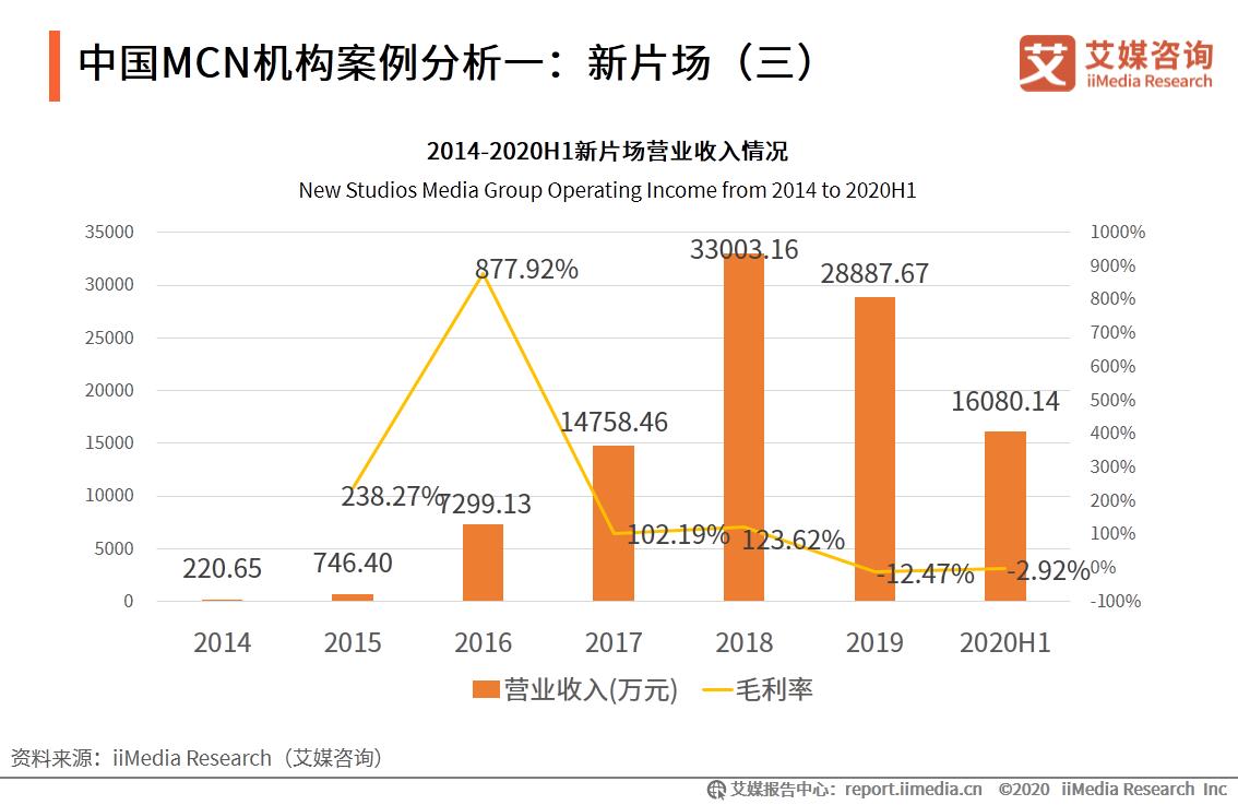中国MCN机构案例分析一:新片场(三)