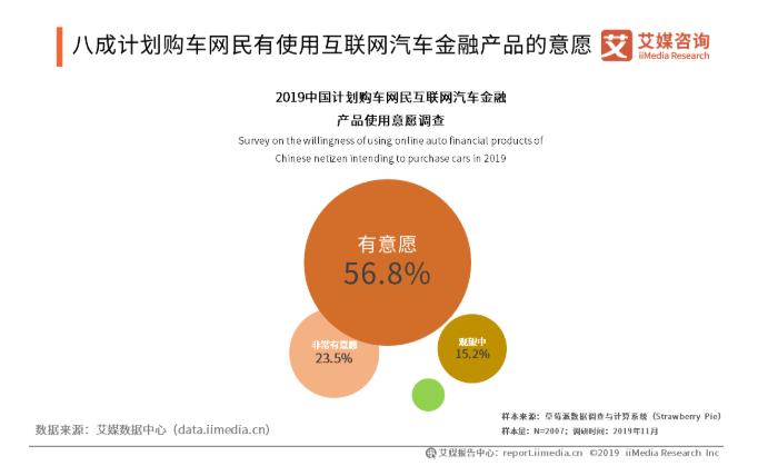 互联网汽车金融行业:互联网化成汽车金融发展必然趋势,2020年市场规模将超5600亿元