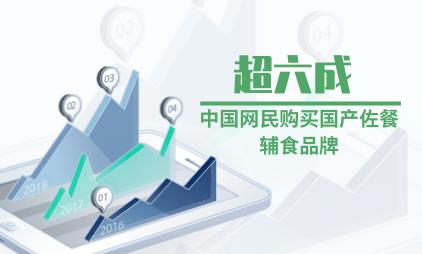 母婴行业数据分析:超六成中国网民购买国产佐餐辅食品牌