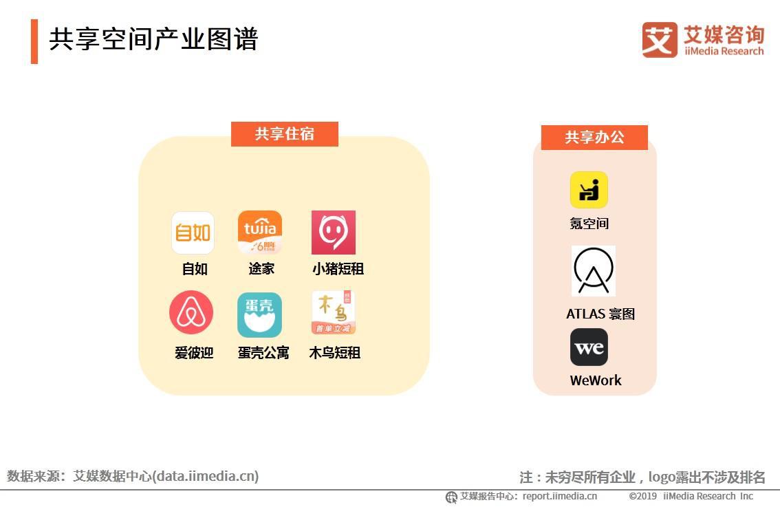 共享空间产业图谱