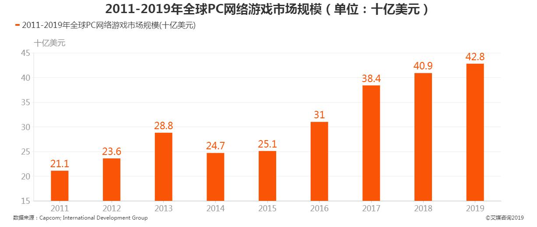 2011-2019年全球PC网络游戏市场规模