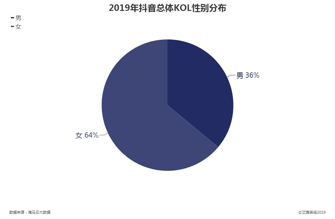 2019年抖音总体KOL性别分布