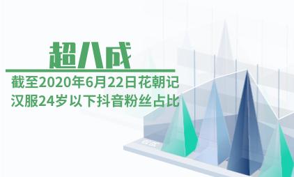 汉服行业数据分析:截至2020年6月22日花朝记汉服24岁以下抖音粉丝占比超八成