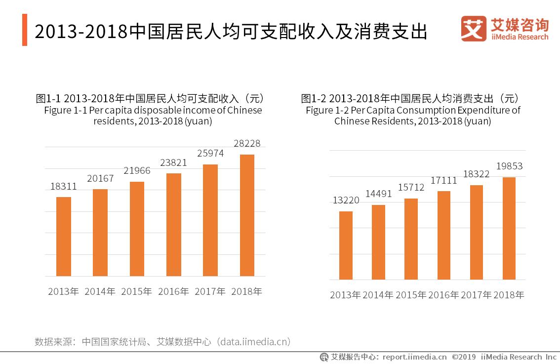 2013-2018中国居民人均可支配收入及消费支出