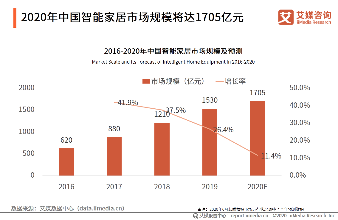 2020年中国智能家居市场规模将达1705亿元