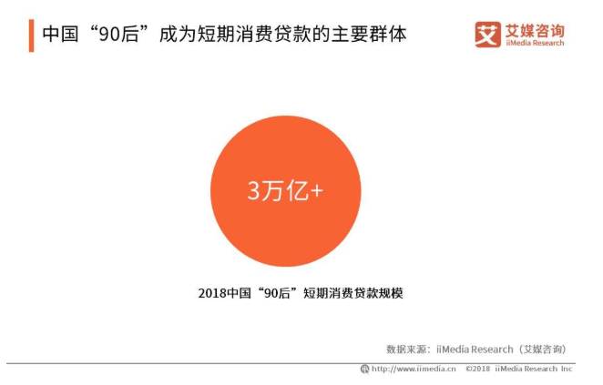 """2019中国""""90后""""消费贷款现状与用户行为分析"""