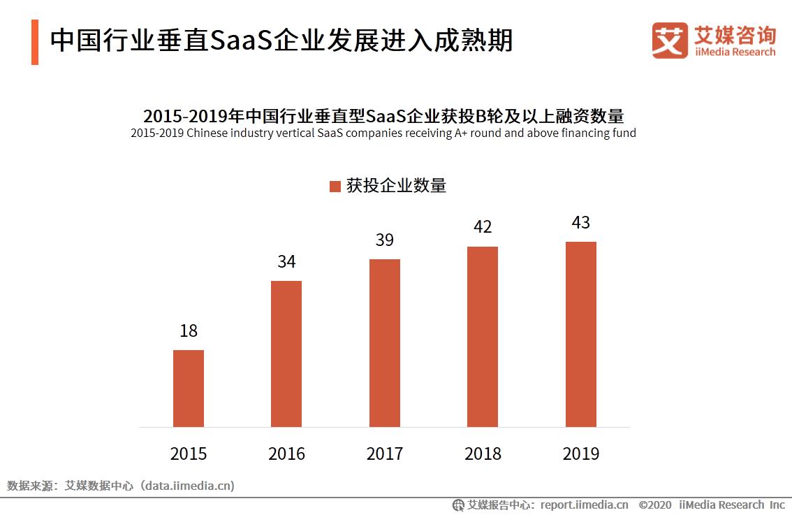 中国行业垂直SaaS企业发展进入成熟期