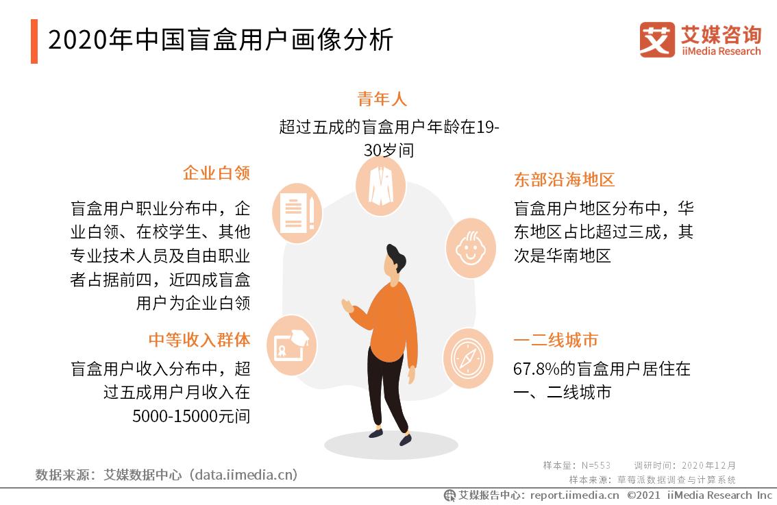 2020年中国盲盒用户画像分析