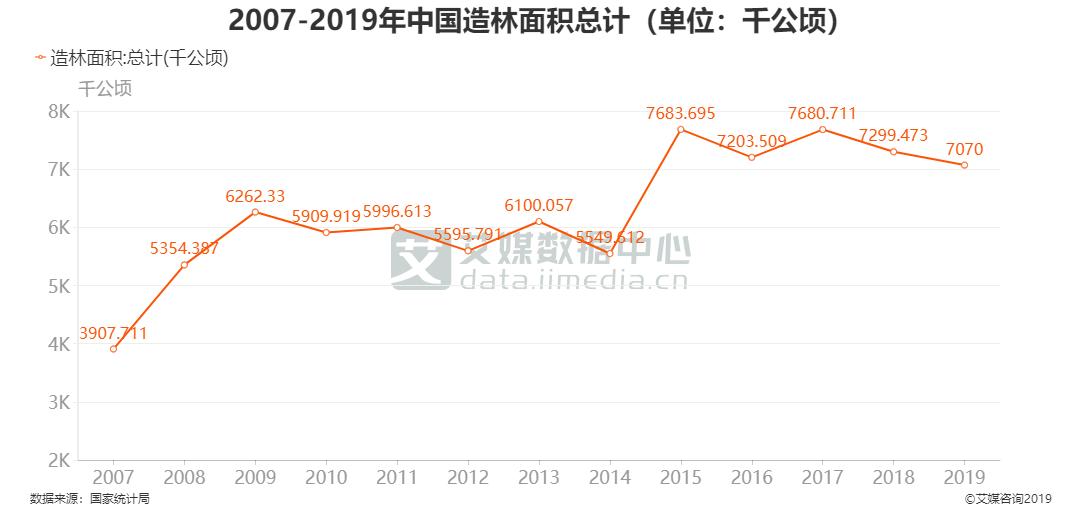 2007-2019年中国造林面积总计(单位:千公顷)