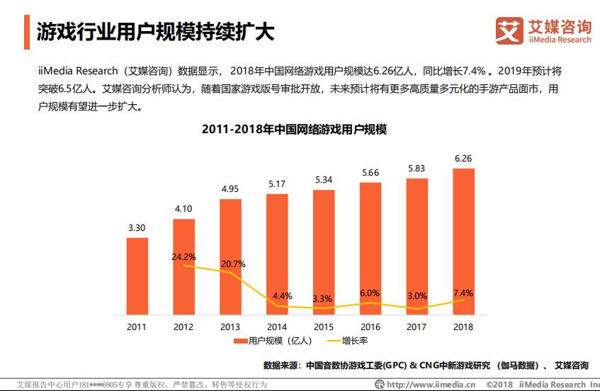 2011-2018年中国网络游戏行业 用户规模持续扩大