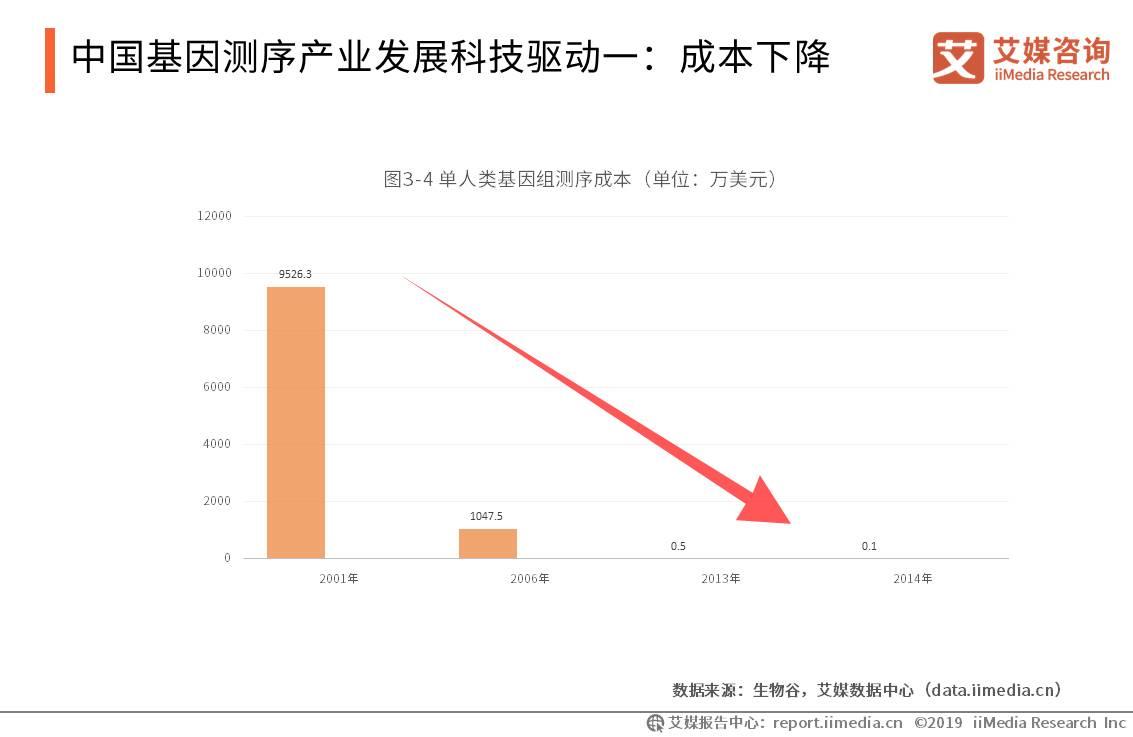 中国基因测序产业成本发展科技驱动一:成本下降