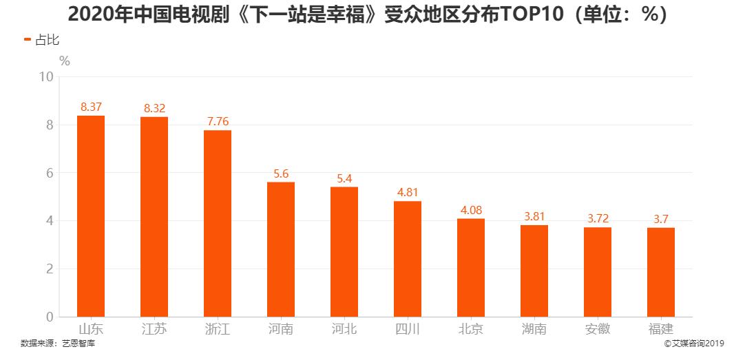 2020年中国电视剧《下一站是幸福》受众地区分布TOP10