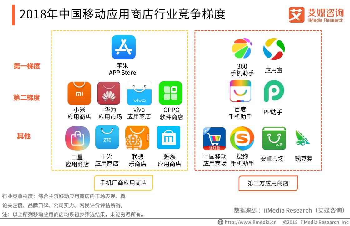 2018年中国移动应用商店行业竞争梯度